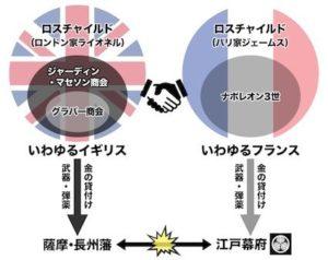 江戸幕府vs薩長の黒幕