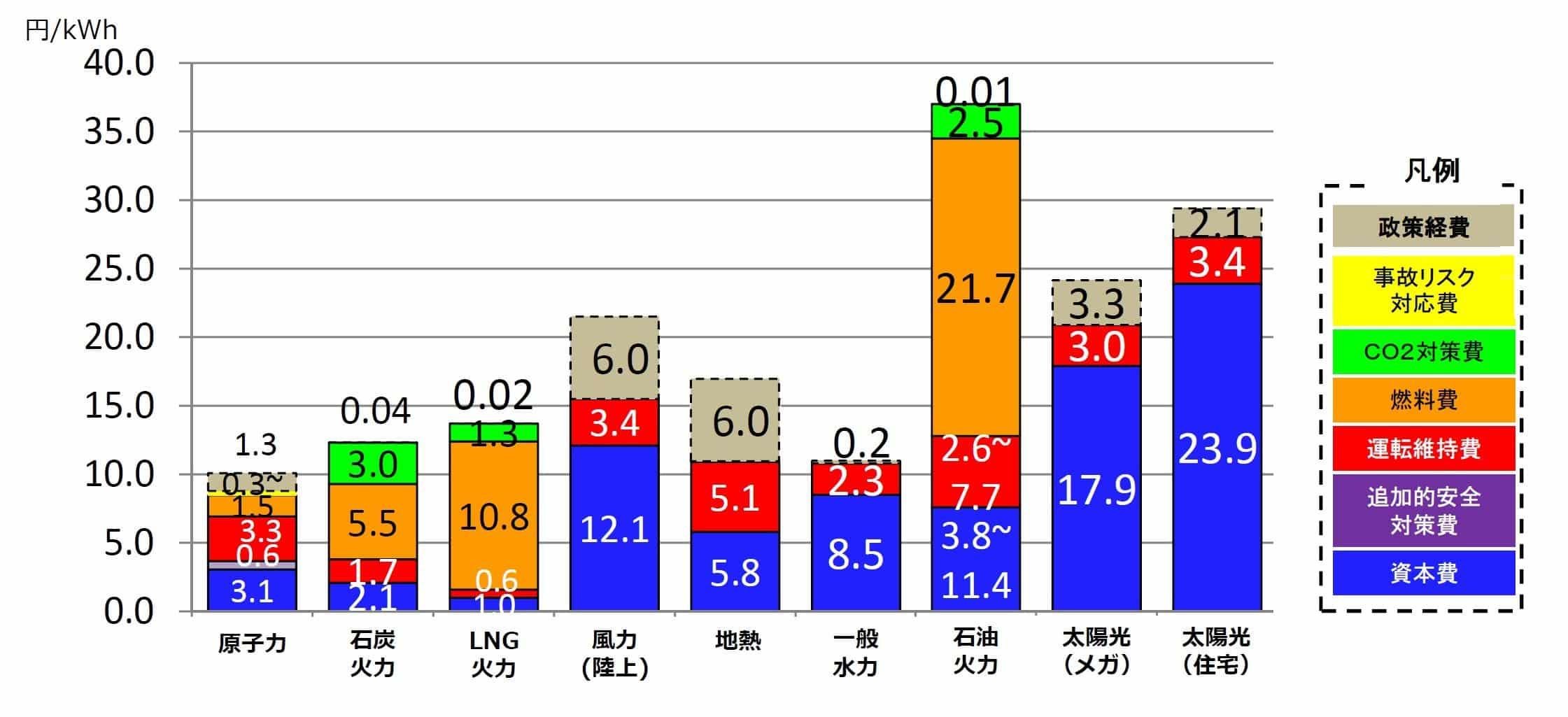 発電コスト比較