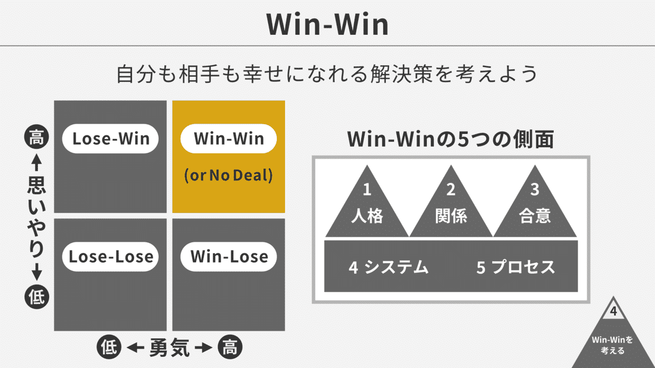 第4の習慣(Win-WIn)