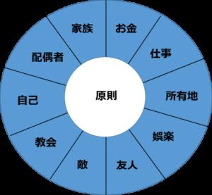 7つの習慣(原則中心)