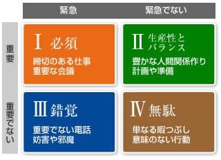 7つの習慣(時間管理のマトリクス)