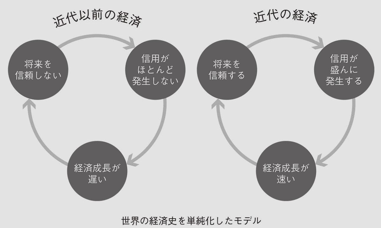 世界の経済史