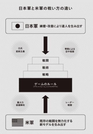 日本軍vsアメリカ軍